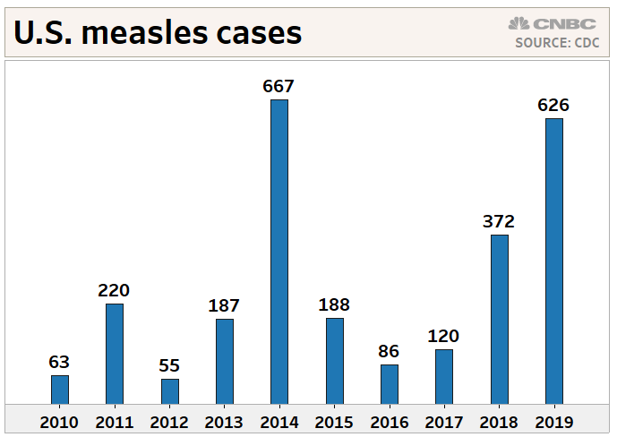Measles nears record in US as the disease spreads in New York
