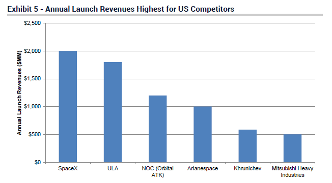$2 billion from rockets last year, Jefferies estimate