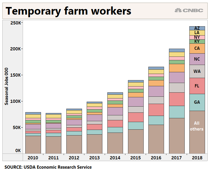 Farmers turning to mechanization due to labor shortages, says survey