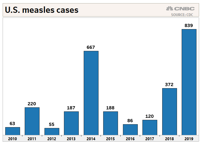 Measles outbreaks in New York worsen, drive US cases to 839, CDC says