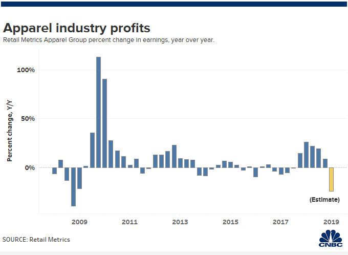 Apparel retail earnings haven't been this bad since the recession