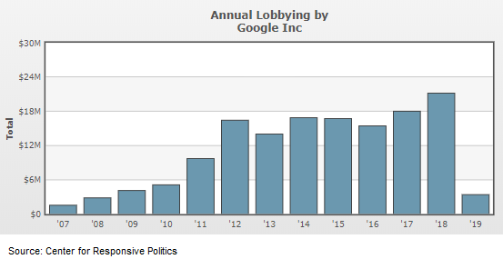 Google is tech's top spender on lobbying, but Facebook, Amazon also up