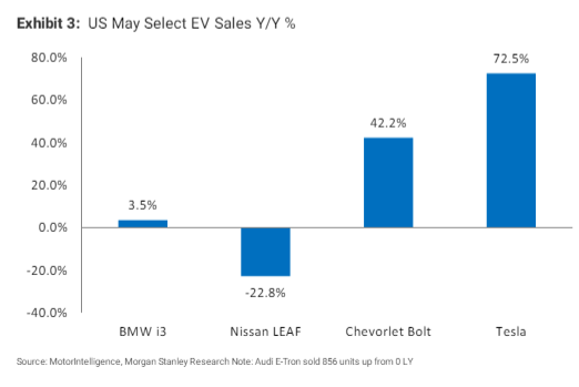 Tesla outpacing EV competitors as May demand surprises analysts