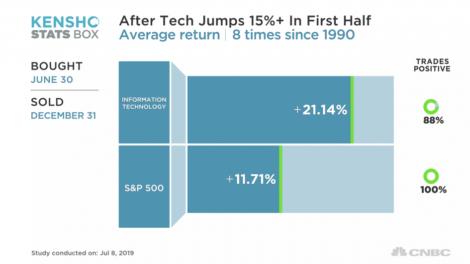 30 years of market history says tech stocks will end 2019 much higher