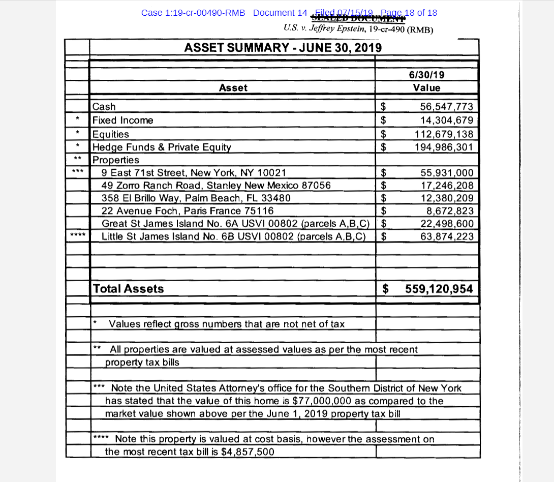 Jeffrey Epstein assets detailed in new court filing