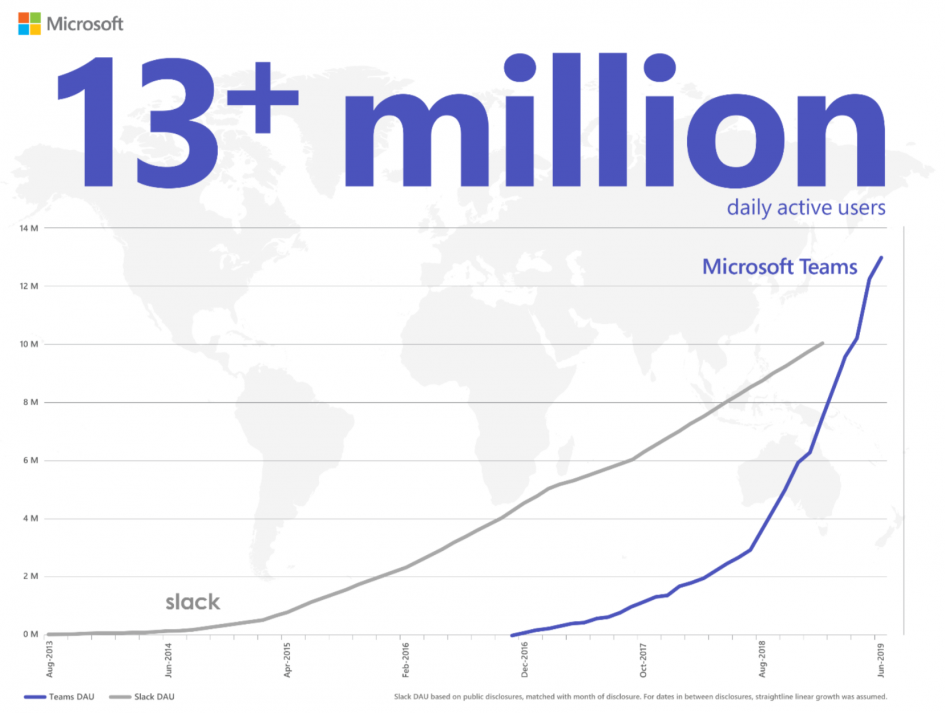 Microsoft Teams passes Slack in daily users; Rajesh Jha explains why