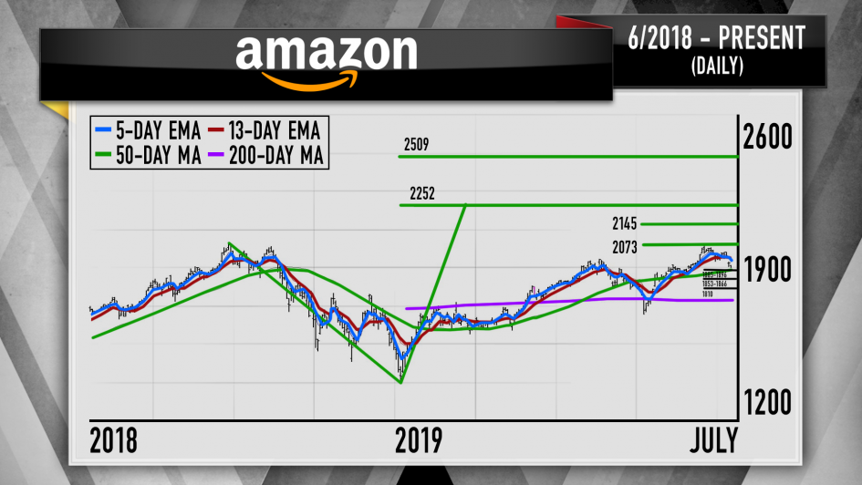 The charts show Amazon's stock can break through record highs: Cramer