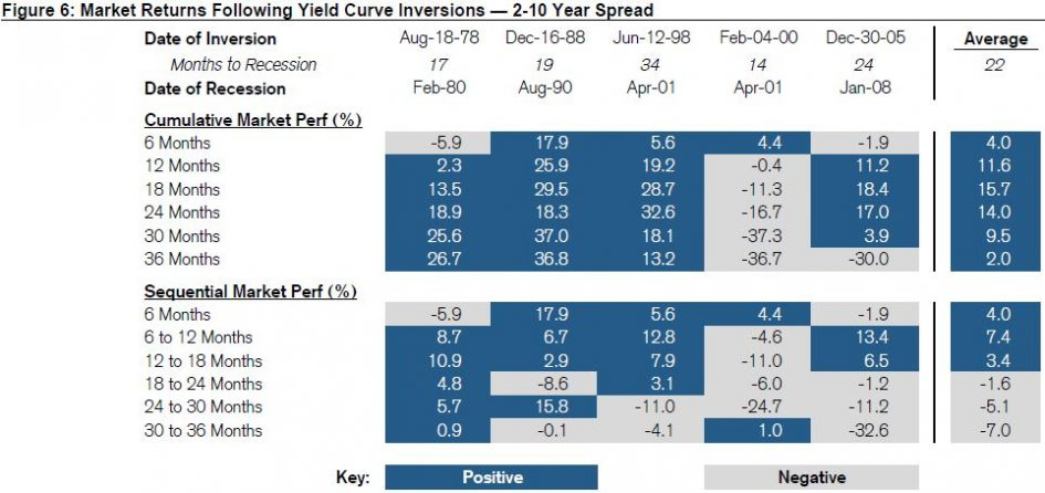 After yield curve inverts, stocks typically have 18 months before doom
