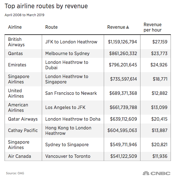 British Airways' New York-London and other high revenue airline routes