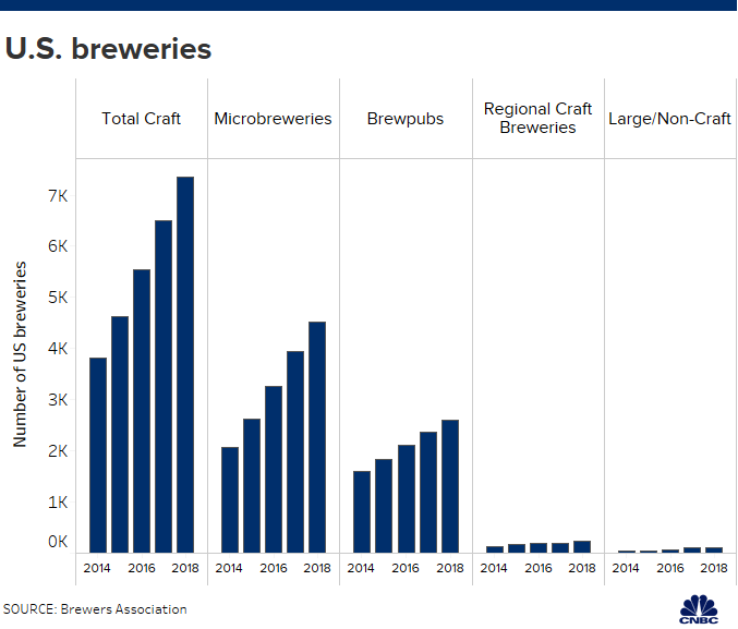 Craft beer brewers caught in the middle of Trump trade war