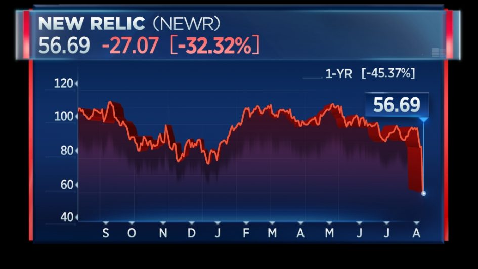 New Relic shares plunges on weak guidance