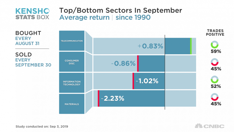 These are the S&P 500 sectors that fare best in tough September