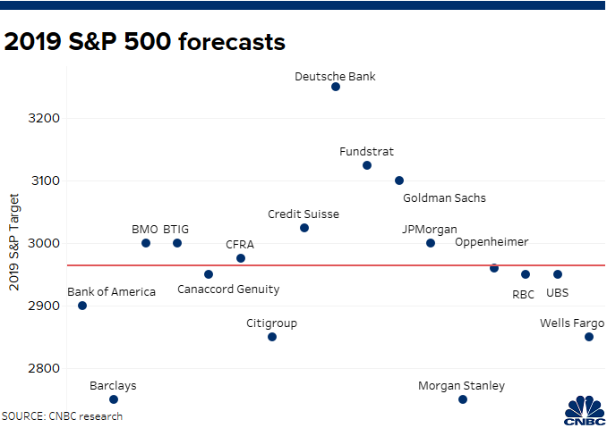 Wall Street strategists are finding it tougher to forecast S&P 500
