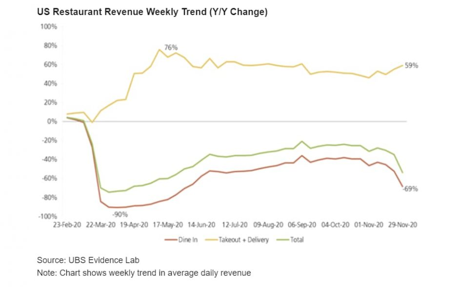 This chart shows how restaurant revenue has fallen, even as delivery and takeout sales soar
